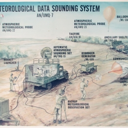 1970 circa--AN/UMQ-7 Meteorological Data Sounding System